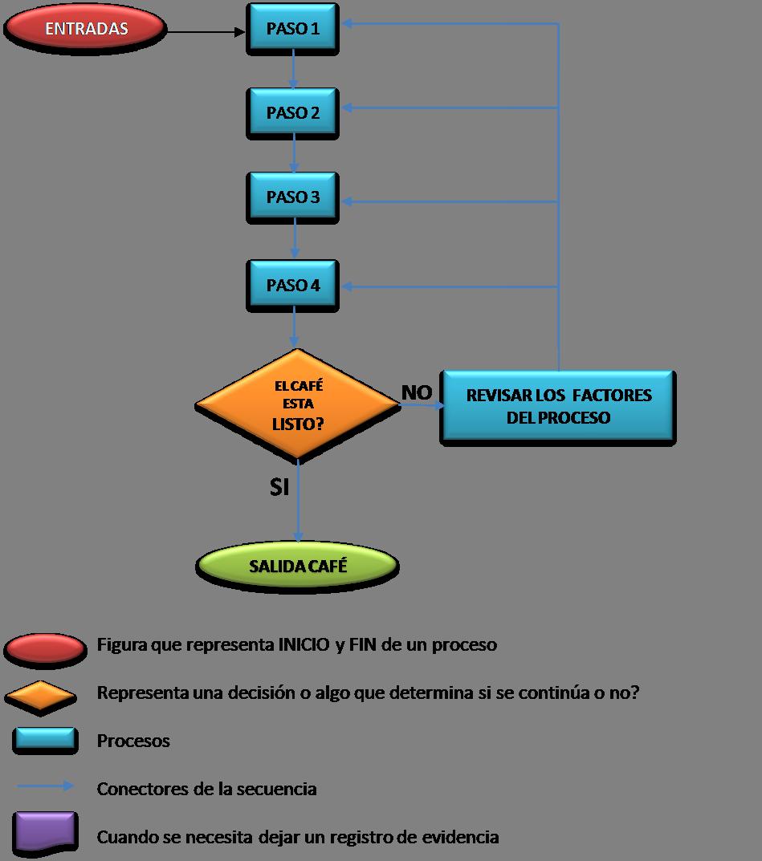 de un proceso veamos el flujograma para el ejemplo del proceso de